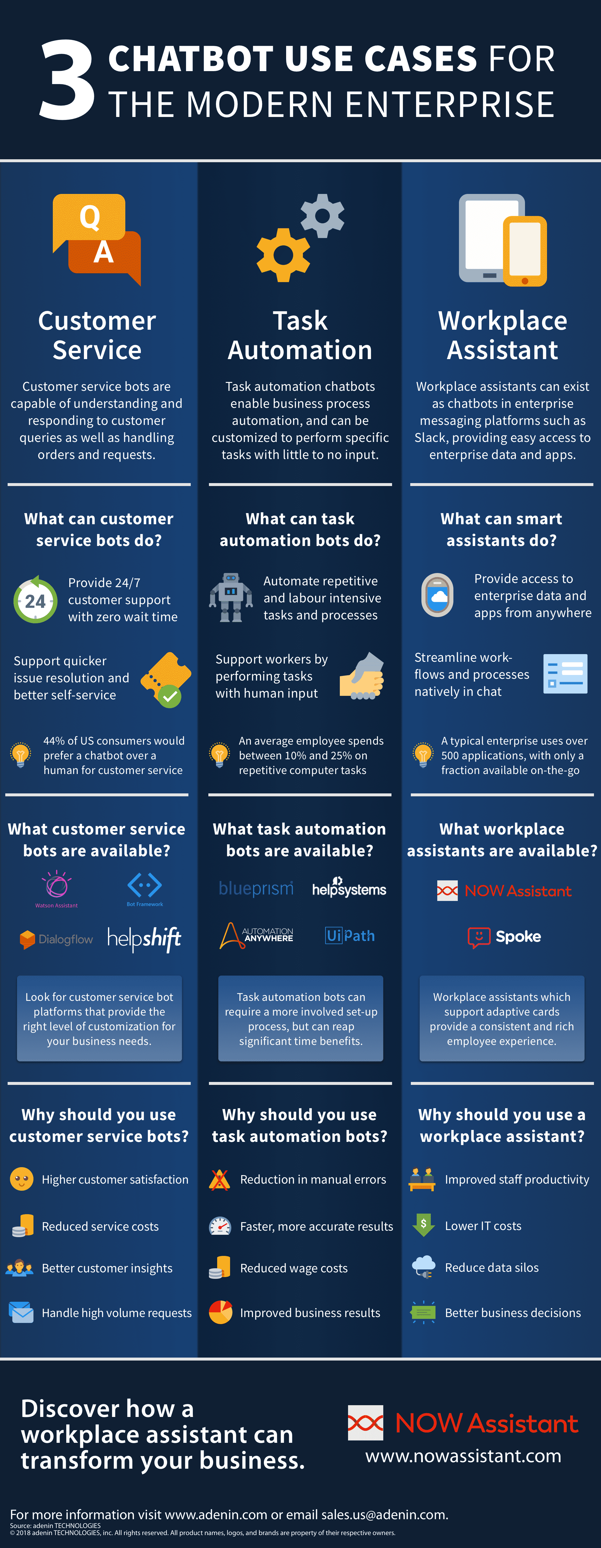 Three Chatbot Use Cases for the Modern Enterprise Infographic
