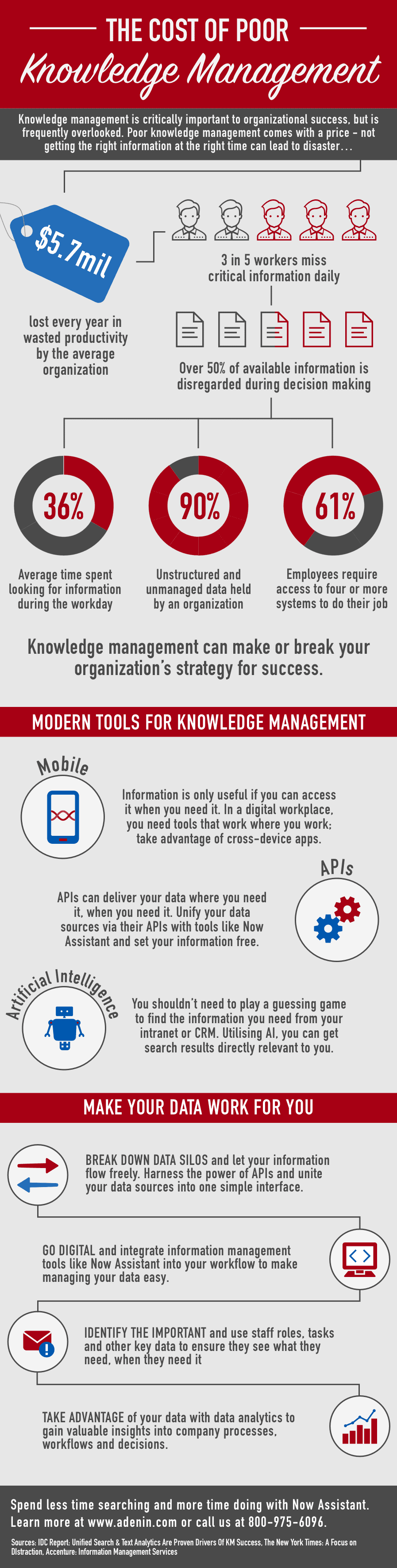 The Cost of Poor Knowledge Management - Infographic