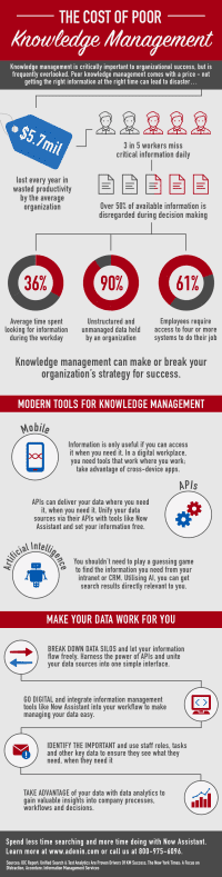 Knowledge Management Infographic