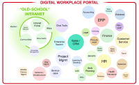Digital Workplace Portal graphic - Digital Workplace Portals encompass much more than a typical intranet