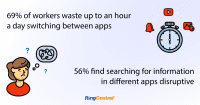 56% of workers find searching for information across multiple apps disruptive
